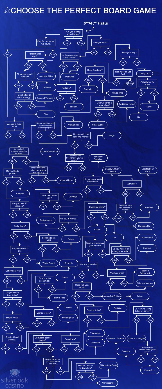 Diagrama de flujo para elegir un juego de mesa