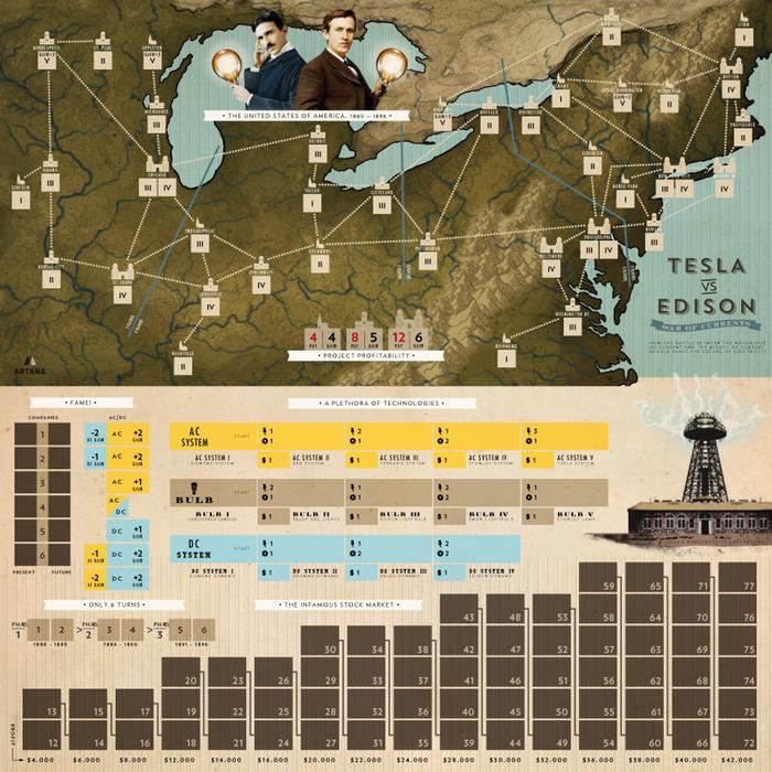 tablero de Tesla vs. Edison