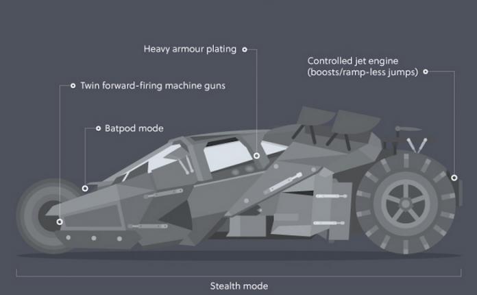 Batmobile de Batman