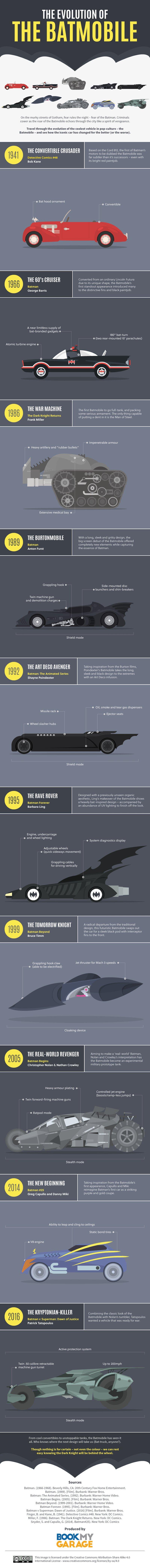Infografía del coche de Batman