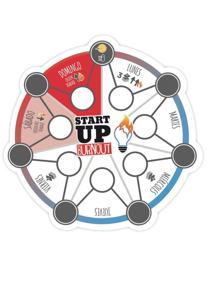 tablero de Startup Burnout